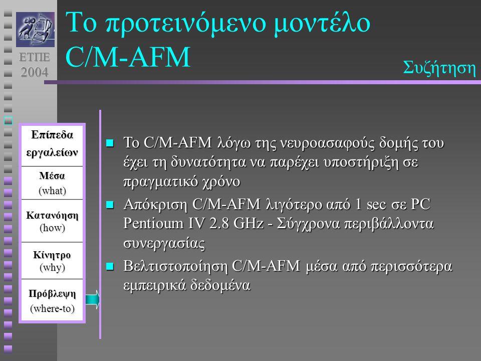 Το προτεινόμενο μοντέλο C/M-AFMΕπίπεδαεργαλείωνΜέσα (what) Κατανόηση (how) Κίνητρο (why) Πρόβλεψη (where-to) Το C/M-AFM λόγω της νευροασαφούς δομής του έχει τη δυνατότητα να παρέχει υποστήριξη σε πραγματικό χρόνο Το C/M-AFM λόγω της νευροασαφούς δομής του έχει τη δυνατότητα να παρέχει υποστήριξη σε πραγματικό χρόνο Απόκριση C/M-AFM λιγότερο από 1 sec σε PC Pentioum IV 2.8 GHz - Σύγχρονα περιβάλλοντα συνεργασίας Απόκριση C/M-AFM λιγότερο από 1 sec σε PC Pentioum IV 2.8 GHz - Σύγχρονα περιβάλλοντα συνεργασίας Βελτιστοποίηση C/M-AFM μέσα από περισσότερα εμπειρικά δεδομένα Βελτιστοποίηση C/M-AFM μέσα από περισσότερα εμπειρικά δεδομένα Συζήτηση