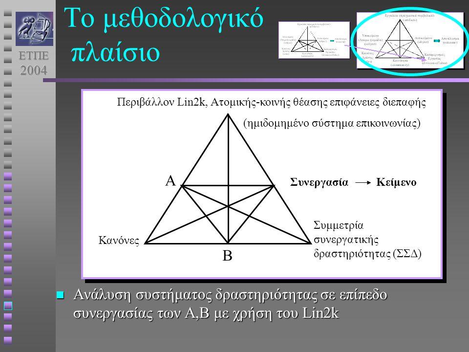 Το μεθοδολογικό πλαίσιο Ανάλυση συστήματος δραστηριότητας σε επίπεδο συνεργασίας των Α,Β με χρήση του Lin2k Ανάλυση συστήματος δραστηριότητας σε επίπεδο συνεργασίας των Α,Β με χρήση του Lin2k Περιβάλλον Lin2k, Ατομικής-κοινής θέασης επιφάνειες διεπαφής (ημιδομημένο σύστημα επικοινωνίας) Α Β Συμμετρία συνεργατικής δραστηριότητας (ΣΣΔ) Συνεργασία Κανόνες Κείμενο