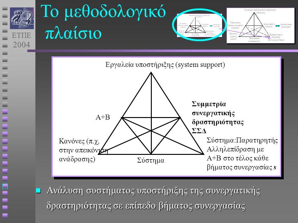 Ανάλυση συστήματος υποστήριξης της συνεργατικής δραστηριότητας σε επίπεδο βήματος συνεργασίας Ανάλυση συστήματος υποστήριξης της συνεργατικής δραστηριότητας σε επίπεδο βήματος συνεργασίας Εργαλεία υποστήριξης (system support) Α+Β Σύστημα Σύστημα:Παρατηρητής Αλληλεπίδραση με Α+Β στο τέλος κάθε βήματος συνεργασίας s Συμμετρία συνεργατικής δραστηριότητας ΣΣΔ Κανόνες (π.χ, στην απεικόνιση ανάδρασης) Το μεθοδολογικό πλαίσιο