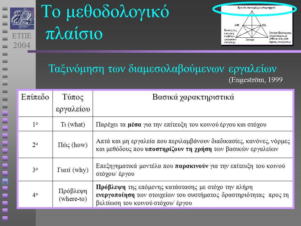 ΕπίπεδοΤύποςεργαλείου Βασικά χαρακτηριστικά 1ο1ο1ο1ο Τι (what) Παρέχει τα μέσα για την επίτευξη του κοινού έργου και στόχου 2ο2ο2ο2ο Πώς (how) Απτά και μη εργαλεία που περιλαμβάνουν διαδικασίες, κανόνες, νόρμες και μεθόδους που υποστηρίζουν τη χρήση των βασικών εργαλείων 3ο3ο3ο3ο Γιατί (why) Επεξηγηματικά μοντέλα που παρακινούν για την επίτευξη του κοινού στόχου/ έργου 4ο4ο4ο4ο Πρόβλεψη (where-to) Πρόβλεψη της επόμενης κατάστασης με στόχο την πλήρη ενεργοποίηση των στοιχείων του συστήματος δραστηριότητας προς τη βελτίωση του κοινού στόχου/ έργου Ταξινόμηση των διαμεσολαβούμενων εργαλείων (Engeström, 1999 Το μεθοδολογικό πλαίσιο