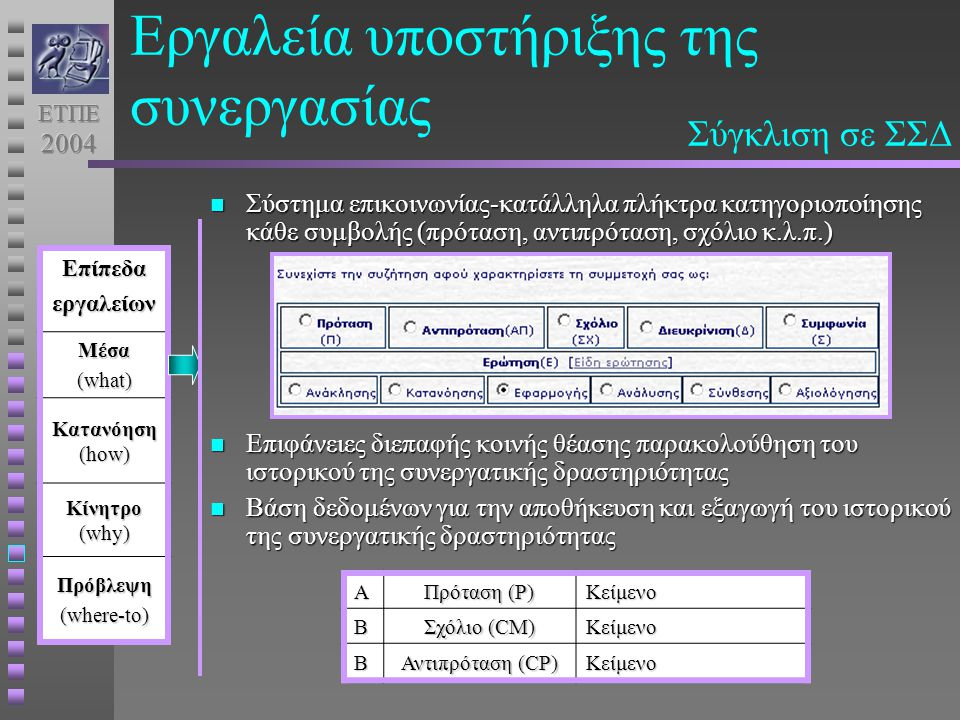 Εργαλεία υποστήριξης της συνεργασίας Σύγκλιση σε ΣΣΔ Σύστημα επικοινωνίας-κατάλληλα πλήκτρα κατηγοριοποίησης κάθε συμβολής (πρόταση, αντιπρόταση, σχόλιο κ.λ.π.) Σύστημα επικοινωνίας-κατάλληλα πλήκτρα κατηγοριοποίησης κάθε συμβολής (πρόταση, αντιπρόταση, σχόλιο κ.λ.π.) Επιφάνειες διεπαφής κοινής θέασης παρακολούθηση του ιστορικού της συνεργατικής δραστηριότητας Επιφάνειες διεπαφής κοινής θέασης παρακολούθηση του ιστορικού της συνεργατικής δραστηριότητας Βάση δεδομένων για την αποθήκευση και εξαγωγή του ιστορικού της συνεργατικής δραστηριότητας Βάση δεδομένων για την αποθήκευση και εξαγωγή του ιστορικού της συνεργατικής δραστηριότηταςΕπίπεδαεργαλείωνΜέσα (what) Κατανόηση (how) Κίνητρο (why) Πρόβλεψη (where-to) Α Πρόταση (P) ΚείμενοΒ Σχόλιο (CΜ) Κείμενο Β Αντιπρόταση (CP) Κείμενο