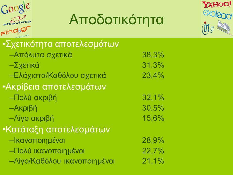 Αποδοτικότητα Σχετικότητα αποτελεσμάτων –Απόλυτα σχετικά38,3% –Σχετικά31,3% –Ελάχιστα/Καθόλου σχετικά23,4% Ακρίβεια αποτελεσμάτων –Πολύ ακριβή32,1% –Ακριβή 30,5% –Λίγο ακριβή15,6% Κατάταξη αποτελεσμάτων –Ικανοποιημένοι 28,9% –Πολύ ικανοποιημένοι22,7% –Λίγο/Καθόλου ικανοποιημένοι21,1%