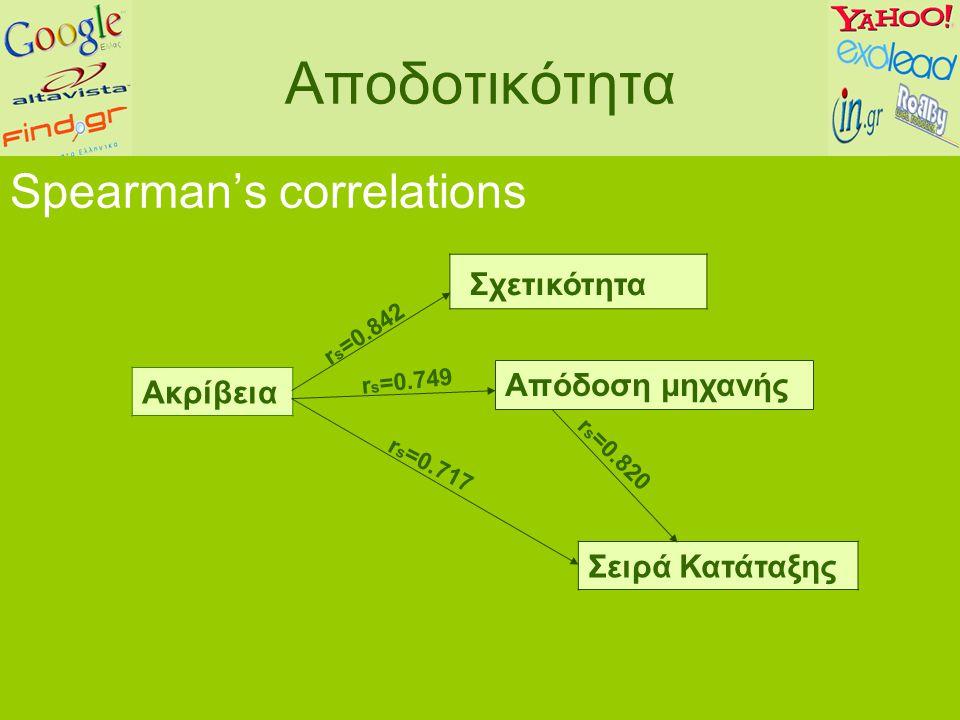 Αποδοτικότητα Spearman's correlations Ακρίβεια Σχετικότητα r s =0.842 Σειρά Κατάταξης r s =0.717 Απόδοση μηχανής r s =0.749 r s =0.820