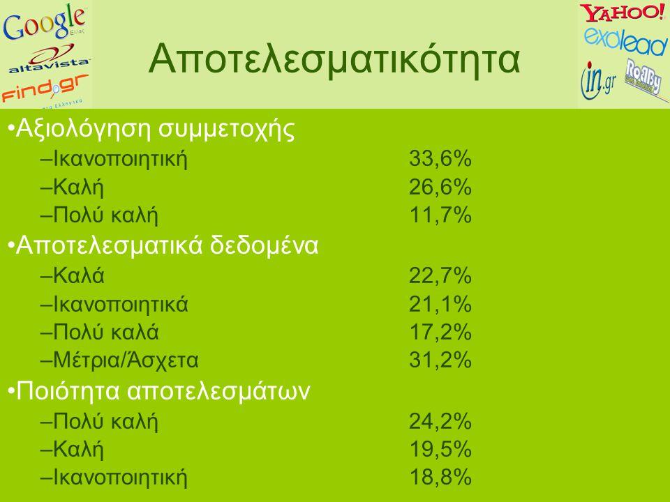 Αποτελεσματικότητα Αξιολόγηση συμμετοχής –Ικανοποιητική33,6% –Καλή26,6% –Πολύ καλή11,7% Αποτελεσματικά δεδομένα –Καλά22,7% –Ικανοποιητικά21,1% –Πολύ καλά17,2% –Μέτρια/Άσχετα31,2% Ποιότητα αποτελεσμάτων –Πολύ καλή24,2% –Καλή19,5% –Ικανοποιητική18,8%