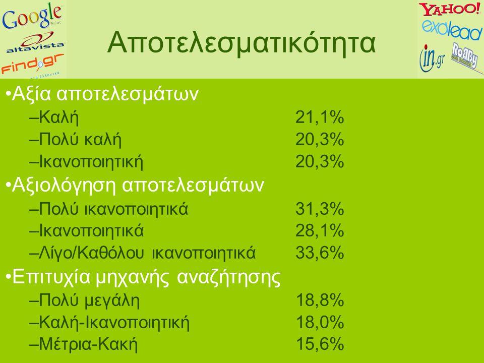Αποτελεσματικότητα Αξία αποτελεσμάτων –Καλή21,1% –Πολύ καλή20,3% –Ικανοποιητική20,3% Αξιολόγηση αποτελεσμάτων –Πολύ ικανοποιητικά 31,3% –Ικανοποιητικά28,1% –Λίγο/Καθόλου ικανοποιητικά33,6% Επιτυχία μηχανής αναζήτησης –Πολύ μεγάλη18,8% –Καλή-Ικανοποιητική18,0% –Μέτρια-Κακή15,6%