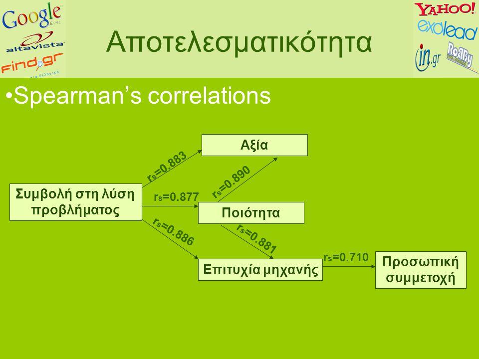 Αποτελεσματικότητα Spearman's correlations Επιτυχία μηχανής Προσωπική συμμετοχή Αξία Ποιότητα r s =0.890 r s =0.877 r s =0.886 r s =0.883 r s =0.881 r s =0.710 Συμβολή στη λύση προβλήματος