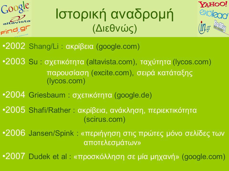 Ιστορική αναδρομή (Διεθνώς) 2002 Shang/Li : ακρίβεια (google.com) 2003 Su : σχετικότητα (altavista.com), ταχύτητα (lycos.com) παρουσίαση (excite.com), σειρά κατάταξης (lycos.com) 2004 Griesbaum : σχετικότητα (google.de) 2005 Shafi/Rather : ακρίβεια, ανάκληση, περιεκτικότητα (scirus.com) 2006 Jansen/Spink : «περιήγηση στις πρώτες μόνο σελίδες των αποτελεσμάτων» 2007 Dudek et al : «προσκόλληση σε μία μηχανή» (google.com)