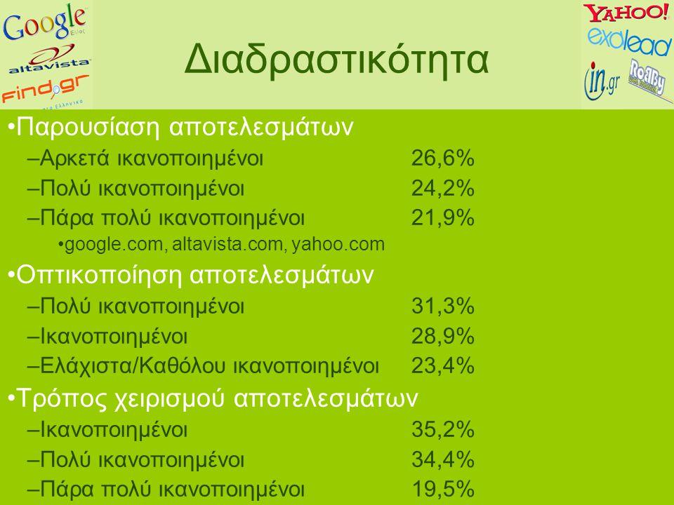 Διαδραστικότητα Παρουσίαση αποτελεσμάτων –Αρκετά ικανοποιημένοι 26,6% –Πολύ ικανοποιημένοι 24,2% –Πάρα πολύ ικανοποιημένοι 21,9% google.com, altavista.com, yahoo.com Οπτικοποίηση αποτελεσμάτων –Πολύ ικανοποιημένοι 31,3% –Ικανοποιημένοι28,9% –Ελάχιστα/Καθόλου ικανοποιημένοι23,4% Τρόπος χειρισμού αποτελεσμάτων –Ικανοποιημένοι 35,2% –Πολύ ικανοποιημένοι 34,4% –Πάρα πολύ ικανοποιημένοι19,5%