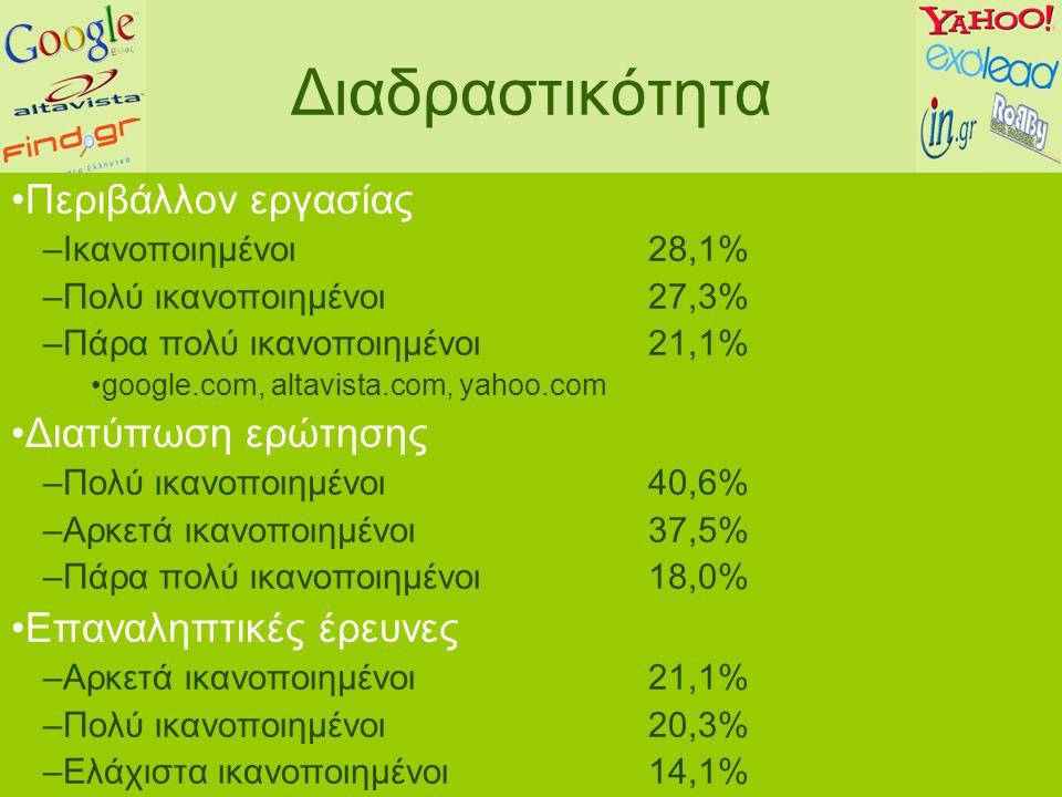 Διαδραστικότητα Περιβάλλον εργασίας –Ικανοποιημένοι 28,1% –Πολύ ικανοποιημένοι 27,3% –Πάρα πολύ ικανοποιημένοι 21,1% google.com, altavista.com, yahoo.com Διατύπωση ερώτησης –Πολύ ικανοποιημένοι 40,6% –Αρκετά ικανοποιημένοι37,5% –Πάρα πολύ ικανοποιημένοι18,0% Επαναληπτικές έρευνες –Αρκετά ικανοποιημένοι 21,1% –Πολύ ικανοποιημένοι 20,3% –Ελάχιστα ικανοποιημένοι14,1%