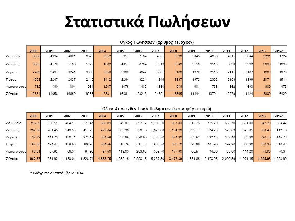 Ποσοστό Πωλήσεων ανά Επαρχία 200020012002200320042005200620072008200920102011201220132014 Λευκωσία 30.5%30.8%29.3%32.8%30.9%31.8%30.9%19.6%30.9%33.6% 32.7%31.9%26.6%26.8%26.8% Λεμεσός 31.3%29.7%30.7%30.2%27.7%28.8%28.9%34.2%31.0%27.5%25.6%24.7%25.7%23.7%25.5%25.5% Λάρνακα 19.7%17.3%19.5%18.7%20.5%19.6%20.0%22.5%17.1%17.3%18.4%19.6%19.0%18.7%16.6%16.6% Πάφος 12.5%16.0%14.6%12.7%13.9%13.4%13.9%17.1%15.8%16.4%17.0%17.6%17.4%24.1%23.6%23.6% Αμμόχωστος 5.9%6.1%6.0%5.6%7.0%6.4% 6.6%5.3% 5.4% 6.1%7.0%7.5%7.5% Ποσοστό Αξίας Πωλήσεων ανά Επαρχία 200020012002200320042005200620072008200920102011201220132014 Λευκωσία 32.8%33.3%34.2% 30.1%33.6%29.8%24.7%27.8%30.7%35.6%33.1%30.5%24.5%23.2% Λεμεσός 27.3%26.6%28.9%29.6%25.8%26.2%26.4%31.0%32.6%31.1%26.4%26.3%27.7%27.8%33.7% Λάρνακα 14.3%14.4%15.3%17.8%18.0%17.5%20.0%21.5%16.5%16.9%15.2%16.3%17.4%15.8%11.9% Πάφος 16.4%19.8%16.0%13.0%20.7%16.5%17.1%16.0%17.9%17.5%18.5%19.9%18.6%26.5%25.4%25.4% Αμμόχωστος 9.2%5.9%5.6%5.4%5.3%6.2%6.8%6.9%5.1%3.9%4.3%4.4%5.8%5.4%5.8%5.8% Στατιστικά Πωλήσεων
