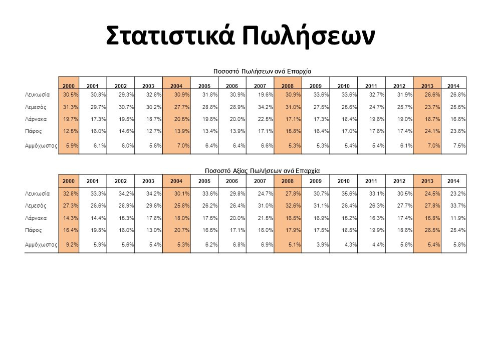 Ποσοστό Πωλήσεων ανά Επαρχία 200020012002200320042005200620072008200920102011201220132014 Λευκωσία 30.5%30.8%29.3%32.8%30.9%31.8%30.9%19.6%30.9%33.6%