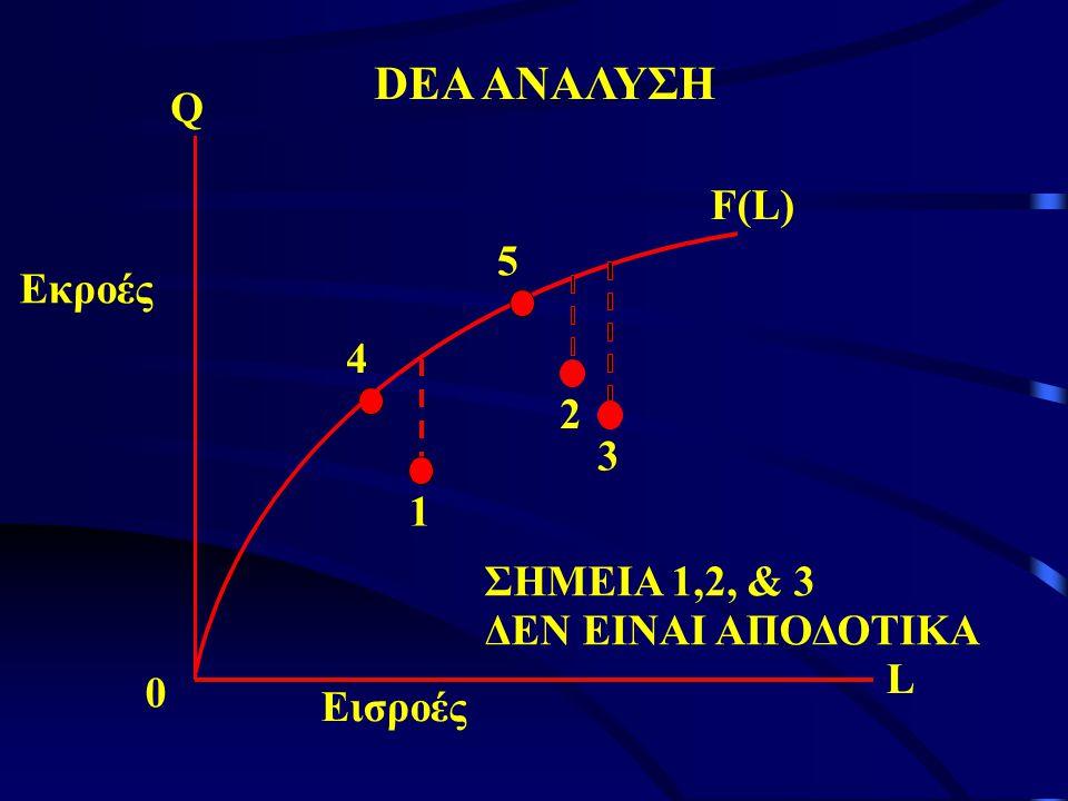 DEA ΑΝΑΛΥΣΗ 1 2 3 4 5 F(L) Q 0 Εισροές Εκροές L ΣΗΜΕΙΑ 1,2, & 3 ΔΕΝ ΕΙΝΑΙ ΑΠΟΔΟΤΙΚΑ