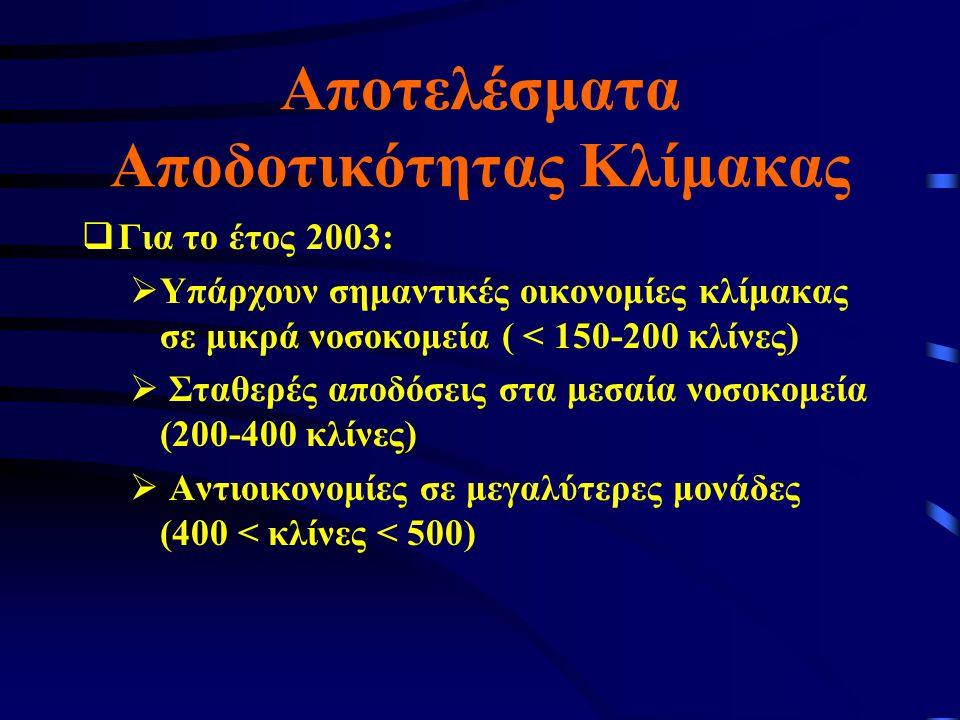 Αποτελέσματα Αποδοτικότητας Κλίμακας  Για το έτος 2003:  Υπάρχουν σημαντικές οικονομίες κλίμακας σε μικρά νοσοκομεία ( < 150-200 κλίνες)  Σταθερές