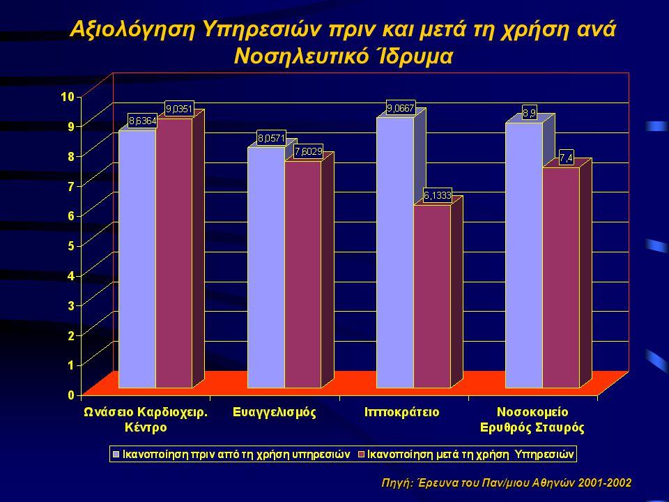 Παράμετροι μοντέλου Αιτιωδών Σχέσεων
