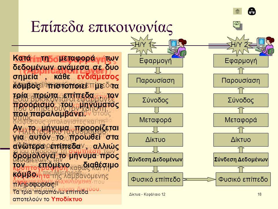 Δίκτυα - Κεφάλαιο 1218 Επίπεδα επικοινωνίας Φυσικό επίπεδο Σύνδεση Δεδομένων Δίκτυο Μεταφορά Σύνοδος Παρουσίαση Εφαρμογή Σύνδεση Δεδομένων Δίκτυο Μεταφορά Σύνοδος Παρουσίαση Εφαρμογή Η/Υ 1Η/Υ 2 Φυσικό επίπεδο (Physical Layer) Ασχολείται με τον τρόπο μετάδοσης των bit μέσα από ένα κανάλι επικοινωνίας.