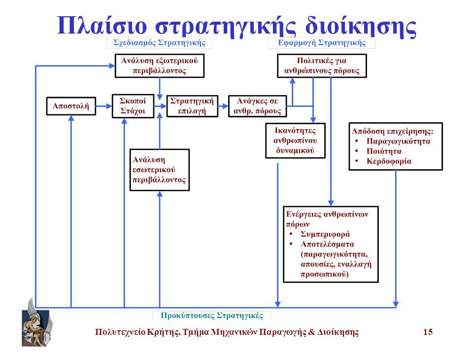 Πολυτεχνείο Κρήτης, Τμήμα Μηχανικών Παραγωγής & Διοίκησης15 Πλαίσιο στρατηγικής διοίκησης