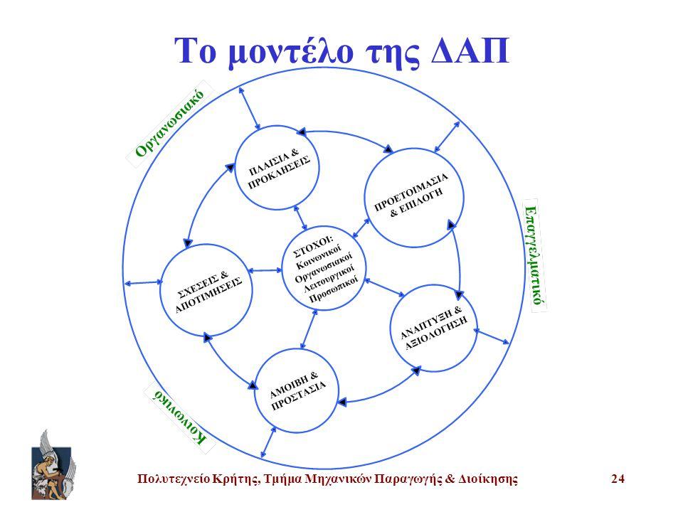 Πολυτεχνείο Κρήτης, Τμήμα Μηχανικών Παραγωγής & Διοίκησης24 Το μοντέλο της ΔΑΠ
