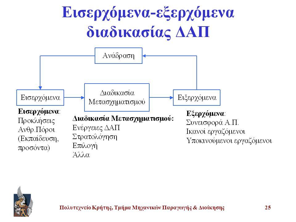 Πολυτεχνείο Κρήτης, Τμήμα Μηχανικών Παραγωγής & Διοίκησης25 Εισερχόμενα-εξερχόμενα διαδικασίας ΔΑΠ
