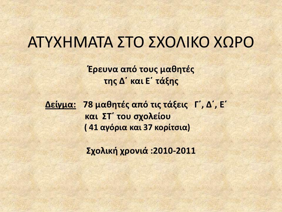 ΑΤΥΧΗΜΑΤΑ ΣΤΟ ΣΧΟΛΙΚΟ ΧΩΡΟ Έρευνα από τους μαθητές της Δ΄ και Ε΄ τάξης Δείγμα: 78 μαθητές από τις τάξεις Γ΄, Δ΄, Ε΄ και ΣΤ΄ του σχολείου ( 41 αγόρια κ