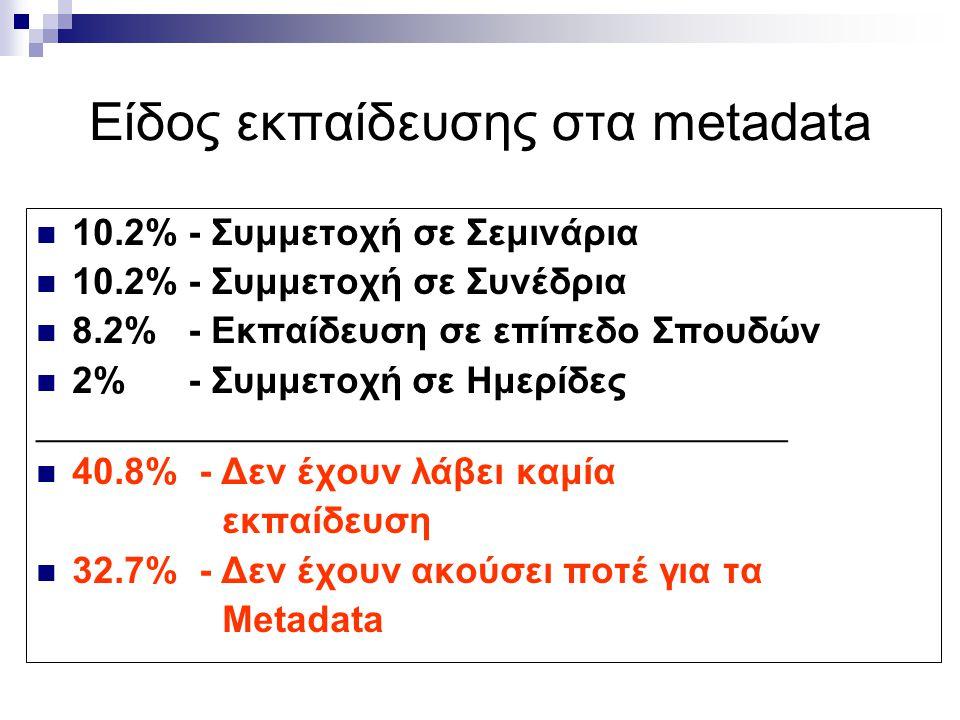 Είδος εκπαίδευσης στα metadata 10.2% - Συμμετοχή σε Σεμινάρια 10.2% - Συμμετοχή σε Συνέδρια 8.2% - Εκπαίδευση σε επίπεδο Σπουδών 2% - Συμμετοχή σε Ημερίδες __________________________________________ 40.8% - Δεν έχουν λάβει καμία εκπαίδευση 32.7% - Δεν έχουν ακούσει ποτέ για τα Metadata