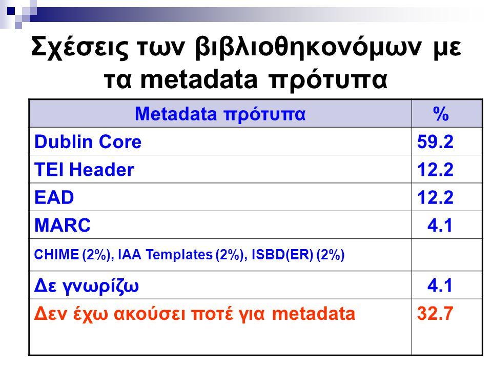Σχέσεις των βιβλιοθηκονόμων με τα metadata πρότυπα Metadata πρότυπα % Dublin Core59.2 TEI Header12.2 EAD12.2 MARC 4.1 CHIME (2%), IAA Templates (2%), ISBD(ER) (2%) Δε γνωρίζω 4.1 Δεν έχω ακούσει ποτέ για metadata32.7