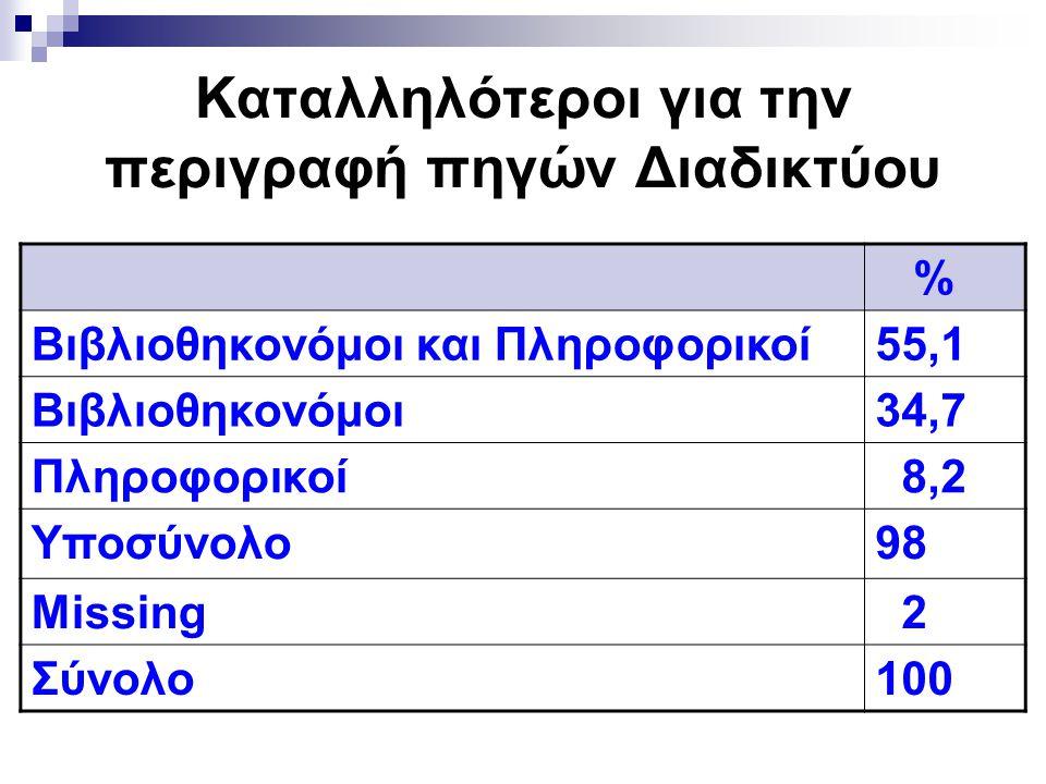 Καταλληλότεροι για την περιγραφή πηγών Διαδικτύου % Βιβλιοθηκονόμοι και Πληροφορικοί55,1 Βιβλιοθηκονόμοι34,7 Πληροφορικοί 8,2 Υποσύνολο98 Missing 2 Σύ