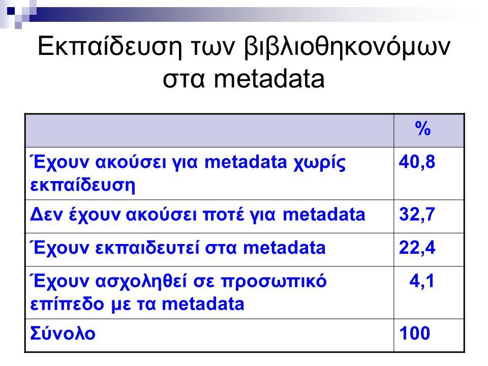 Εκπαίδευση των βιβλιοθηκονόμων στα metadata % Έχουν ακούσει για metadata χωρίς εκπαίδευση 40,8 Δεν έχουν ακούσει ποτέ για metadata32,7 Έχουν εκπαιδευτεί στα metadata22,4 Έχουν ασχοληθεί σε προσωπικό επίπεδο με τα metadata 4,1 Σύνολο100