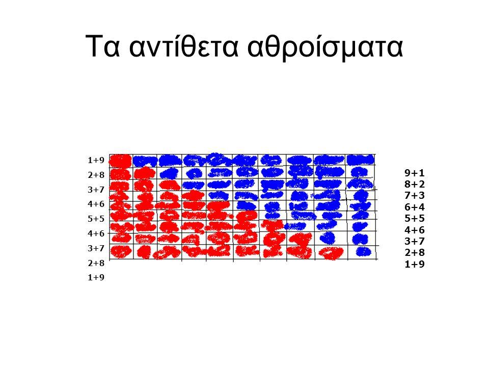 Τα αντίθετα αθροίσματα 9+1 8+2 7+3 6+4 5+5 4+6 3+7 2+8 1+9 2+8 3+7 4+6 5+5 4+6 3+7 2+8 1+9