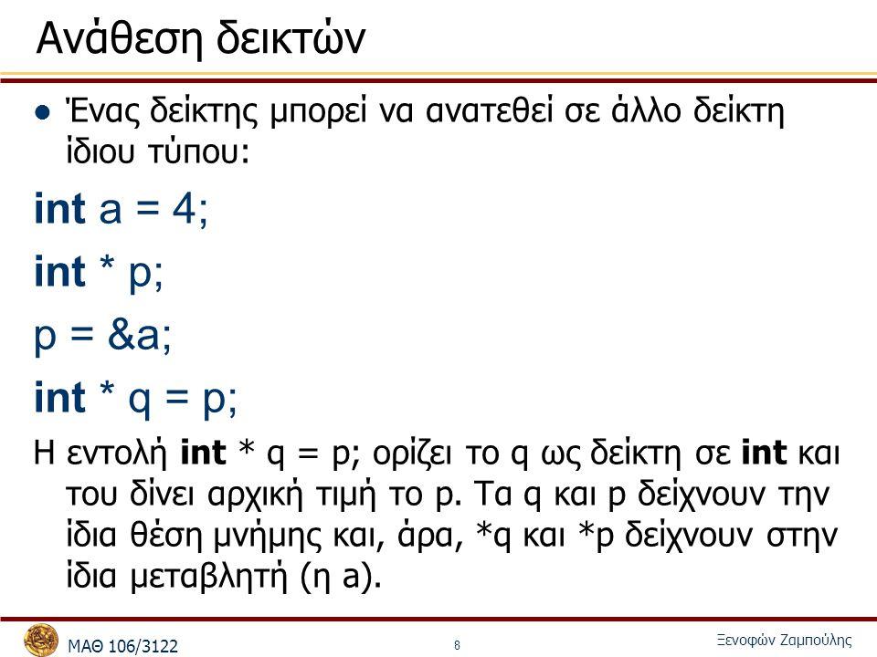 MΑΘ 106/3122 Ξενοφών Ζαμπούλης 8 Ανάθεση δεικτών Ένας δείκτης μπορεί να ανατεθεί σε άλλο δείκτη ίδιου τύπου: int a = 4; int * p; p = &a; int * q = p; Η εντολή int * q = p; ορίζει το q ως δείκτη σε int και του δίνει αρχική τιμή το p.