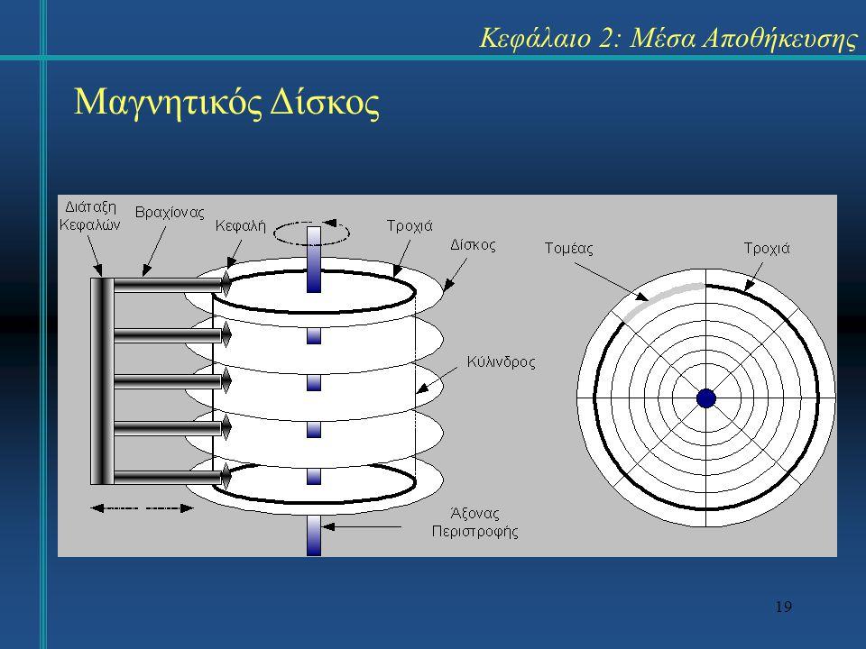 19 Κεφάλαιο 2: Μέσα Αποθήκευσης Μαγνητικός Δίσκος