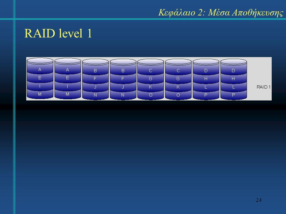 24 Κεφάλαιο 2: Μέσα Αποθήκευσης RAID level 1