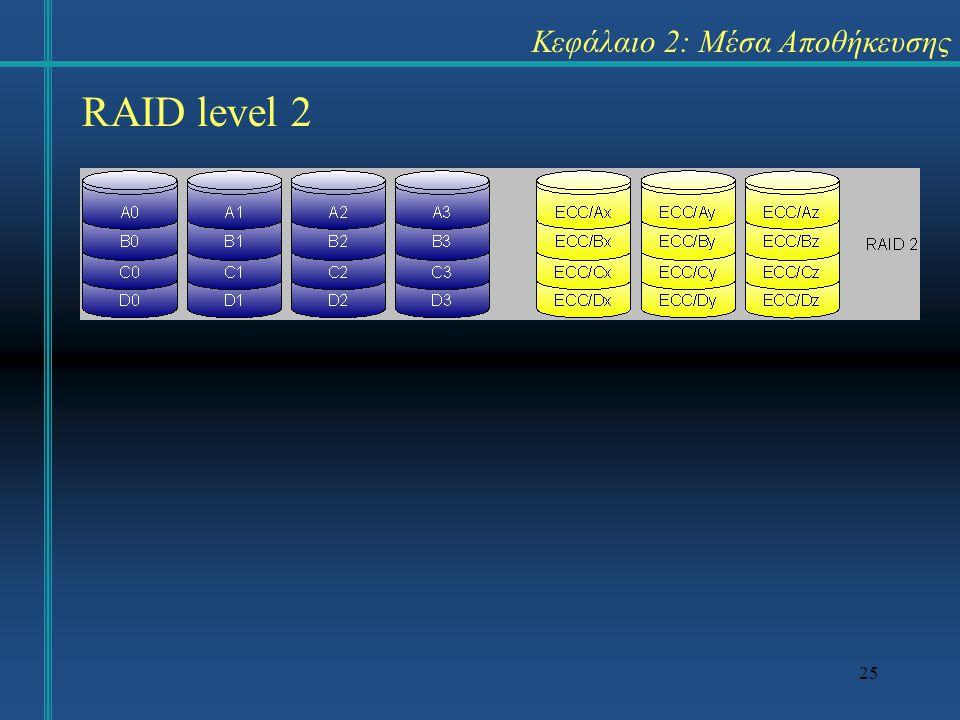 25 Κεφάλαιο 2: Μέσα Αποθήκευσης RAID level 2