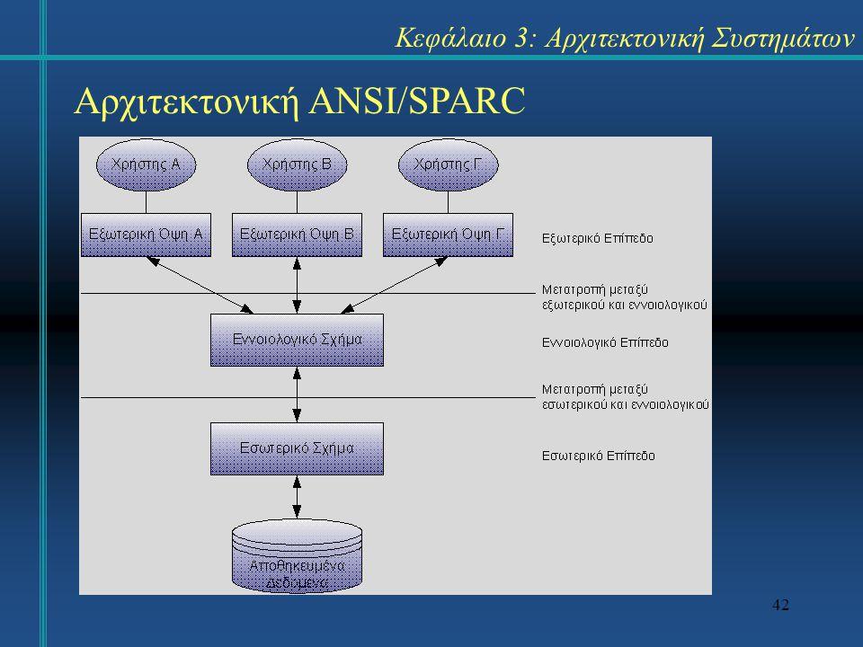 42 Κεφάλαιο 3: Αρχιτεκτονική Συστημάτων Αρχιτεκτονική ANSI/SPARC