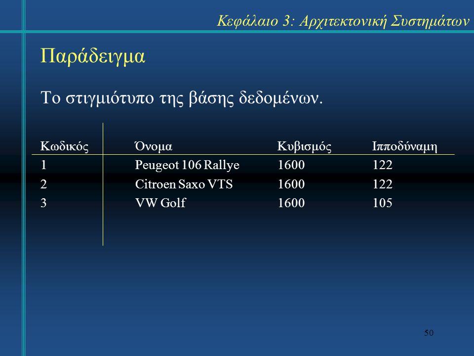 50 Κεφάλαιο 3: Αρχιτεκτονική Συστημάτων Το στιγμιότυπο της βάσης δεδομένων. ΚωδικόςΌνομα ΚυβισμόςΙπποδύναμη 1Peugeot 106 Rallye1600122 2Citroen Saxo V