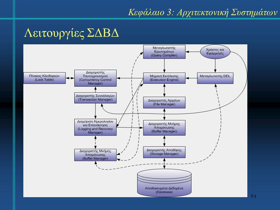 54 Κεφάλαιο 3: Αρχιτεκτονική Συστημάτων Λειτουργίες ΣΔΒΔ
