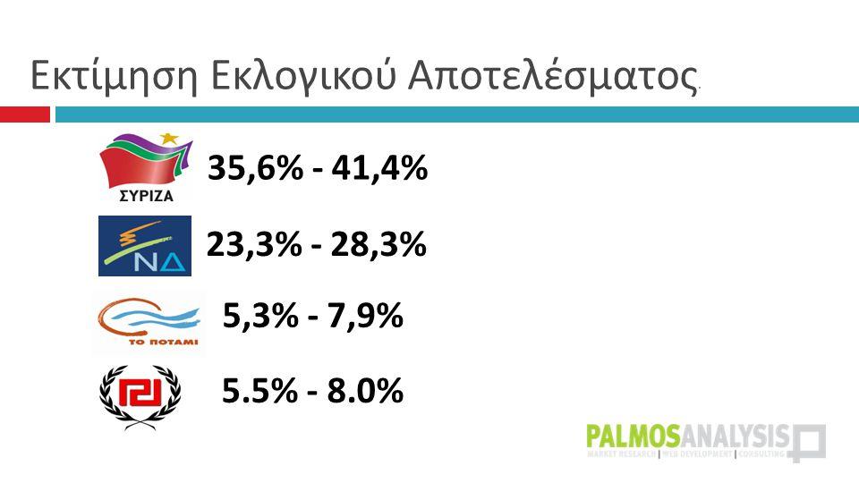 Εκτίμηση Εκλογικού Αποτελέσματος. 23,3% - 28,3% 35,6% - 41,4% 5,3% - 7,9% 5.5% - 8.0%