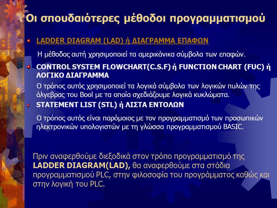 Οι σπουδαιότερες μέθοδοι προγραμματισμού LADDER DIAGRAM (LAD) ή ΔΙΑΓΡΑΜΜΑ ΕΠΑΦΩΝ Η μέθοδος αυτή χρησιμοποιεί τα αμερικάνικα σύμβολα των επαφών. CONTRO