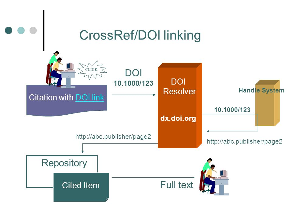 Handle System CrossRef/DOI linking recap DOI Resolver dx.doi.org Repository Cited Item DOI 10.1000/123 Citation with DOI link CLICK 10.1000/123 http:/