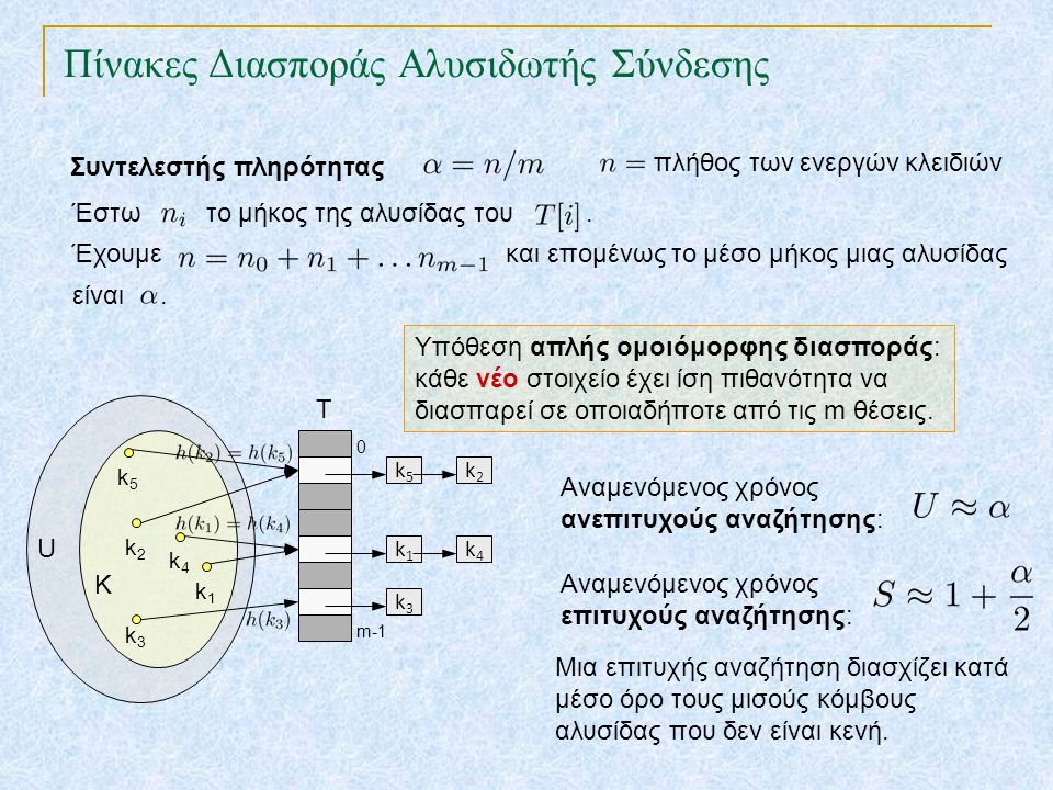 Πίνακες Διασποράς Αλυσιδωτής Σύνδεσης TexPoint fonts used in EMF. Read the TexPoint manual before you delete this box.: AA A AA A A k2k2 T 0 m-1 k1k1