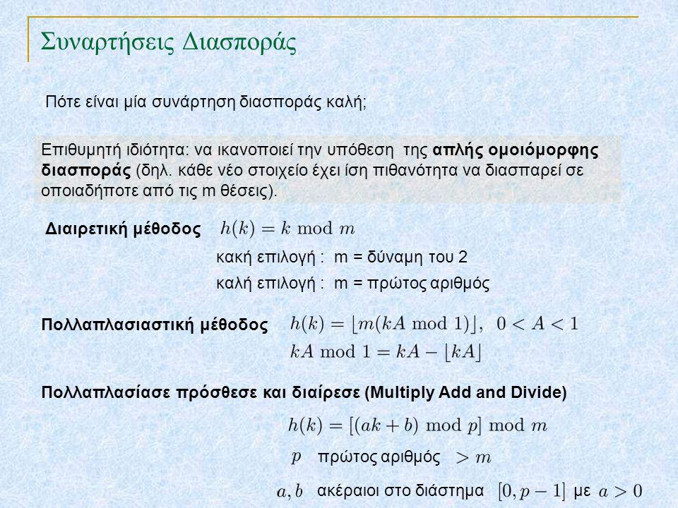 Συναρτήσεις Διασποράς TexPoint fonts used in EMF. Read the TexPoint manual before you delete this box.: AA A AA A A Διαιρετική μέθοδος κακή επιλογή :