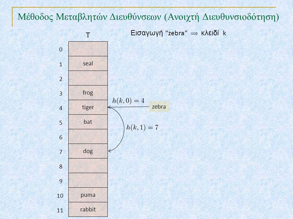 Μέθοδος Μεταβλητών Διευθύνσεων (Ανοιχτή Διευθυνσιοδότηση) TexPoint fonts used in EMF. Read the TexPoint manual before you delete this box.: AA A AA A