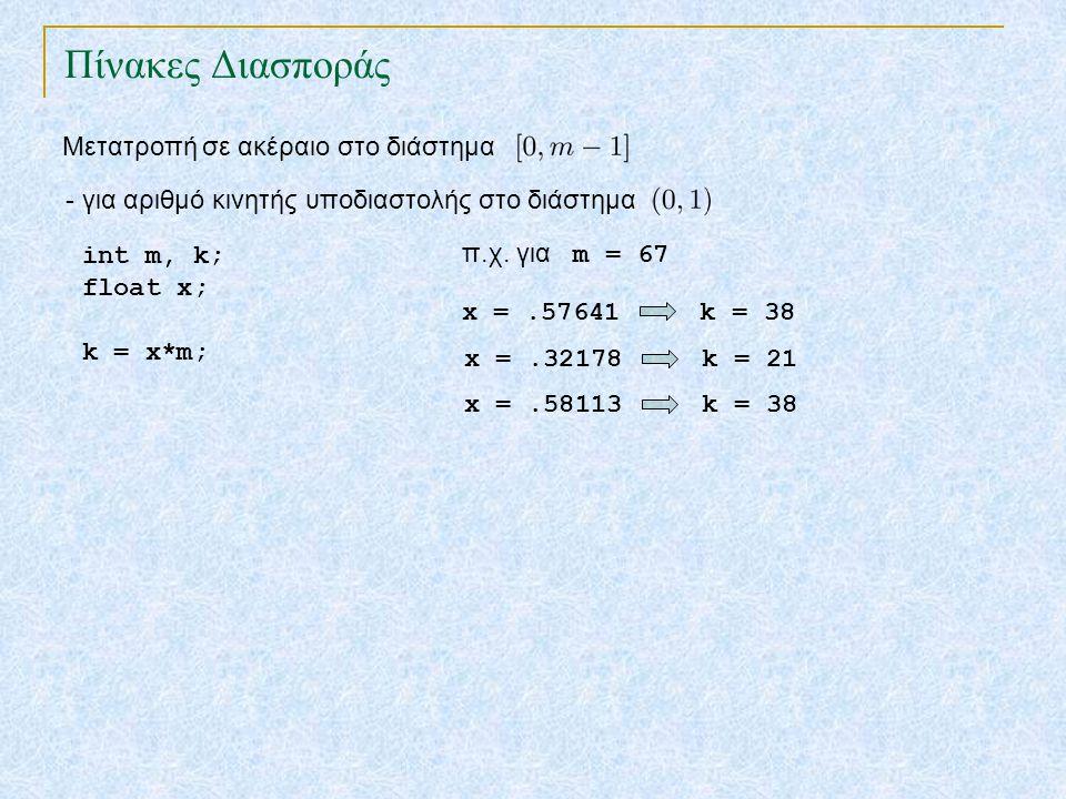 Πίνακες Διασποράς TexPoint fonts used in EMF. Read the TexPoint manual before you delete this box.: AA A AA A A Μετατροπή σε ακέραιο στο διάστημα - γι