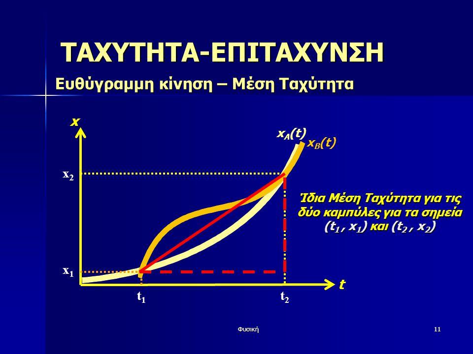 Φυσική11 x t ΤΑΧΥΤΗΤΑ-ΕΠΙΤΑΧΥΝΣΗ Ευθύγραμμη κίνηση – Μέση Ταχύτητα t1t1 t2t2 x1x1 x2x2 x B (t) Ίδια Μέση Ταχύτητα για τις δύο καμπύλες για τα σημεία (t 1, x 1 ) και (t 2, x 2 ) x A (t)
