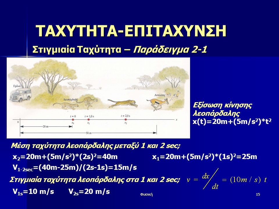 Φυσική15 ΤΑΧΥΤΗΤΑ-ΕΠΙΤΑΧΥΝΣΗ Στιγμιαία Ταχύτητα – Παράδειγμα 2-1 Εξίσωση κίνησης λεοπάρδαλης x(t)=20m+(5m/s 2 )*t 2 x 2 =20m+(5m/s 2 )*(2s) 2 =40m x 1 =20m+(5m/s 2 )*(1s) 2 =25m Μέση ταχύτητα λεοπάρδαλης μεταξύ 1 και 2 sec; V 1-2sec =(40m-25m)/(2s-1s)=15m/s Στιγμιαία ταχύτητα λεοπάρδαλης στα 1 και 2 sec; V 1s =10 m/sV 2s =20 m/s