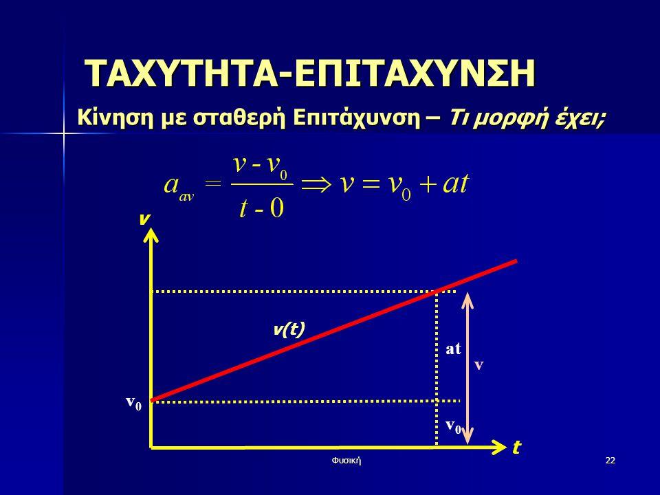 Φυσική22 ΤΑΧΥΤΗΤΑ-ΕΠΙΤΑΧΥΝΣΗ Κίνηση με σταθερή Επιτάχυνση – Τι μορφή έχει; v t v(t) v0v0 v0v0 at v