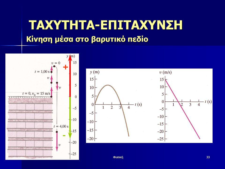 Φυσική33 ΤΑΧΥΤΗΤΑ-ΕΠΙΤΑΧΥΝΣΗ Κίνηση μέσα στο βαρυτικό πεδίο + -