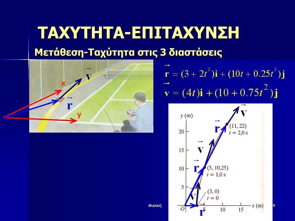 Φυσική49 ΤΑΧΥΤΗΤΑ-ΕΠΙΤΑΧΥΝΣΗ Μετάθεση-Ταχύτητα στις 3 διαστάσεις x y