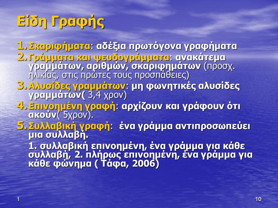 110 Είδη Γραφής 1. Σκαριφήματα: αδέξια πρωτόγονα γραφήματα 2. Γράμματα και ψευδογράμματα: ανακάτεμα γραμμάτων, αριθμών, σκαριφημάτων (προσχ. ηλικίας,