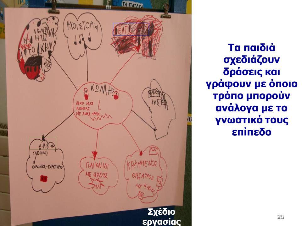 120 Τα παιδιά σχεδιάζουν δράσεις και γράφουν με όποιο τρόπο μπορούν ανάλογα με το γνωστικό τους επίπεδο Σχέδιο εργασίας