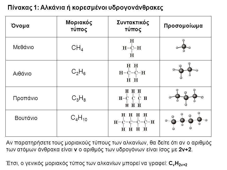 Πίνακας 1: Αλκάνια ή κορεσμένοι υδρογονάνθρακες ΠροσομοίωμαΌνομα Μοριακός τύπος Συντακτικός τύπος Μεθάνιο CH 4 Αιθάνιο C2H6C2H6 Προπάνιο C3H8C3H8 Βουτ